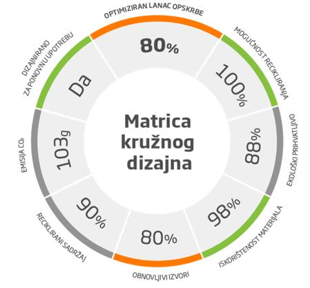 matrica kružnog dizajna