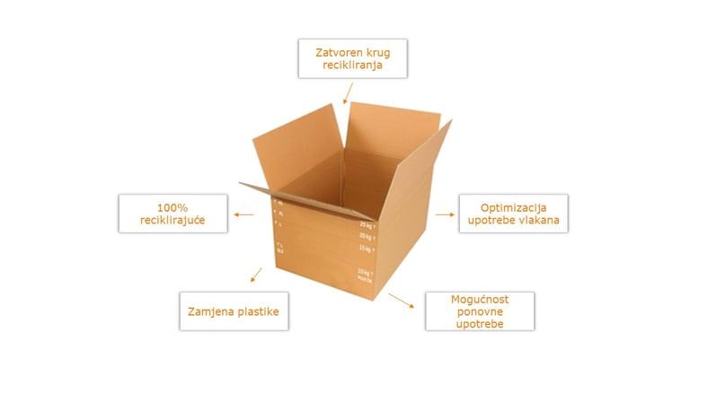 prednosti kartonske ambalaže