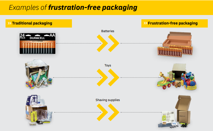 Examples of frustration-free-packaging