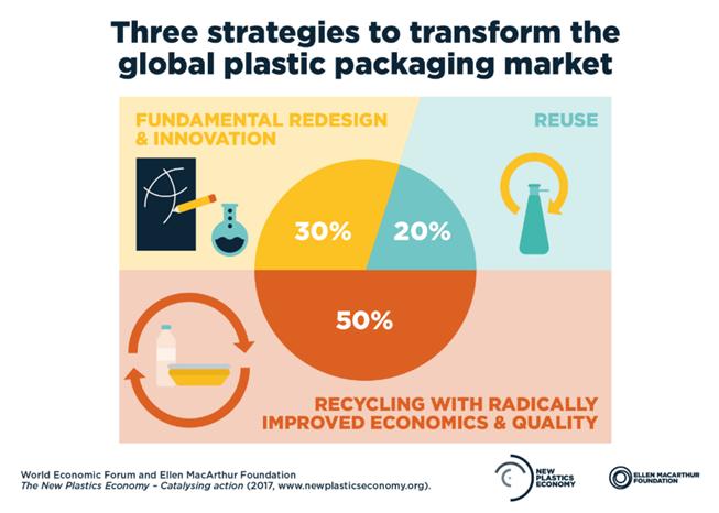 Tri strategije za transformacijo trga plastične embalaže